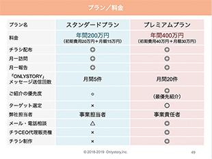 チラCEO資料 プラン/料金