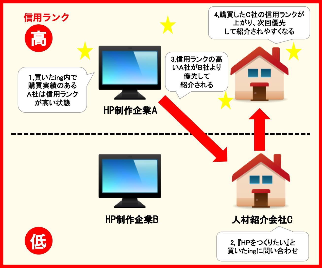 信用経済時代の、リファラル購買支援サービス ~買いたing~